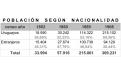 poblacion_segun_nacionalidad.png